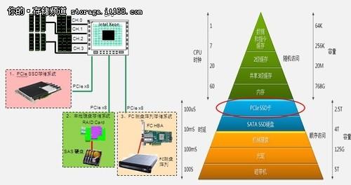 不仅仅是速度 PCIe-SSD卡选型指南