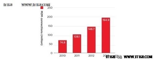 经过调查-2014年物联网设备将破2.5亿台
