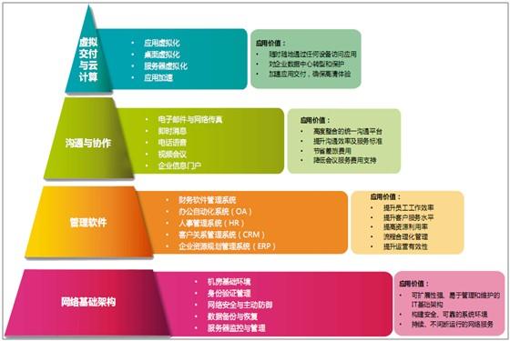 """【图】联晋""""企业信息化建设四步曲""""获企业盛赞"""