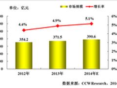 2014年中国银行业IT投资规模将增长5.1%