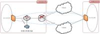 利用科来网络分析解决VPN异常中断故障