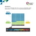 国双:超6成联网设备仍运行Windows XP