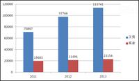 2013年数据库工程师薪酬调查报告