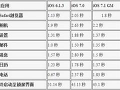 iOS7.1如何提速iPhone4 同步数据告诉你