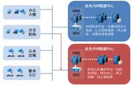 深信服政府行业政务虚拟桌面建设方案