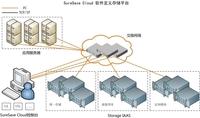 众志和达发布免费软件定义存储平台