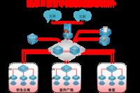 有线无线融合统一 DCN打造无缝校园网