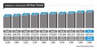 R语言领跑 大数据岗位霸占IT薪酬榜单