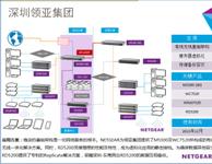 NETGEAR力助领亚集团打造统一基础架构