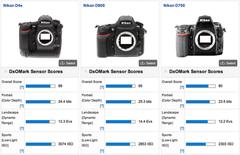 尼康D4s并不是暗光下画质最好的相机
