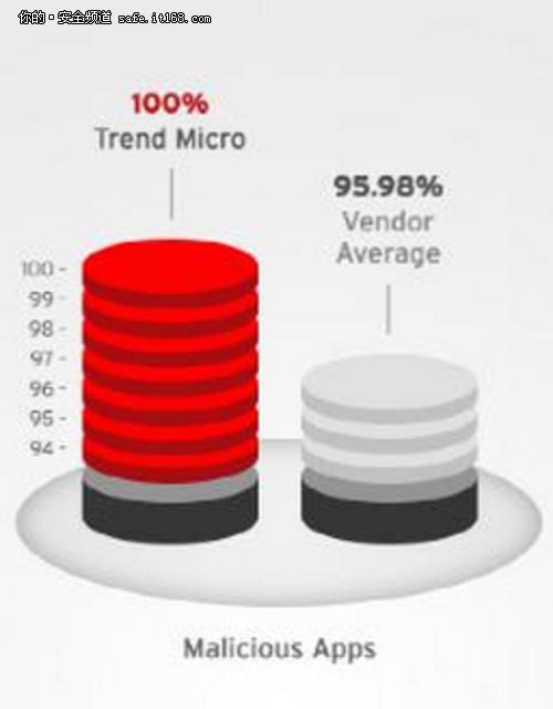 趋势科技软件AV-Test 2014检测率100%