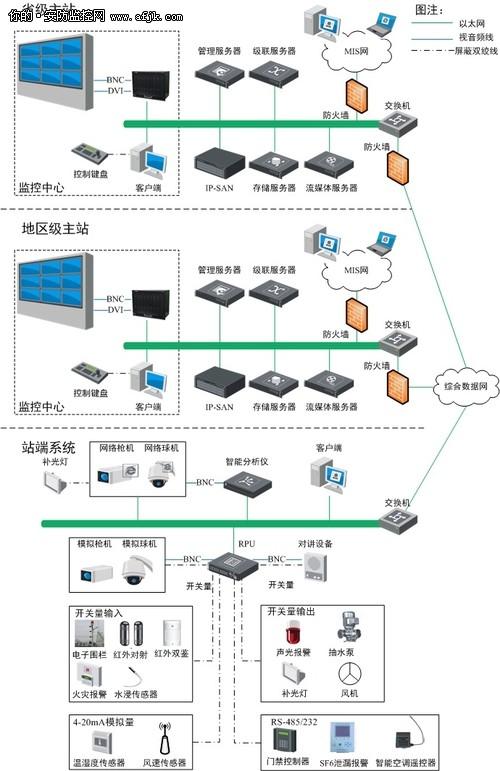 变电站综合监控系统设计方案