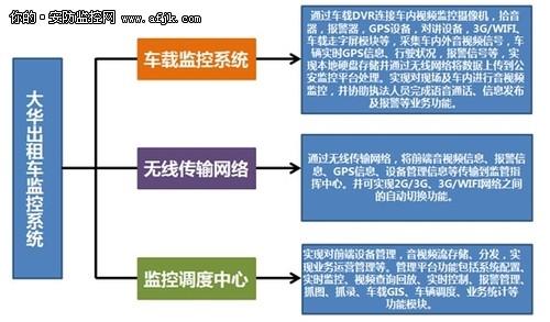 浙江大华出租车车载监控系统解决方案