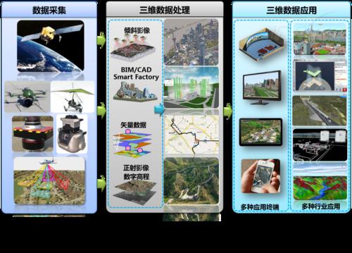泰瑞天际3D GIS产业全国巡展即将召开