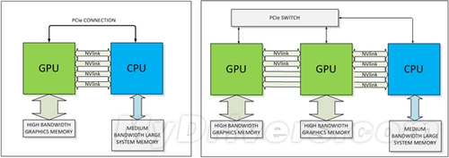 NVLink+3D Memory NV帕斯卡显卡概念图