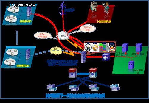 SL VPN、PPTP/L2TP、GRE等多种VPN,链路探测,   拨号及自动