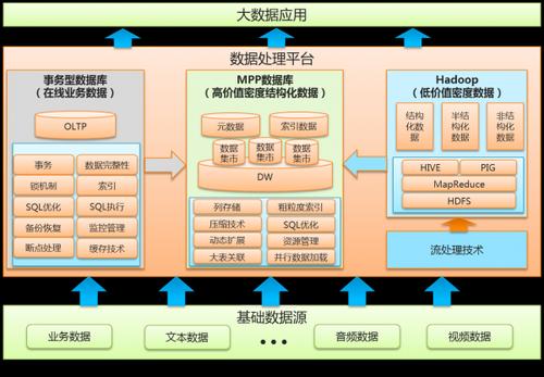 MPP数据库技术支撑电信行业大数据应用-IT168 耳机专区