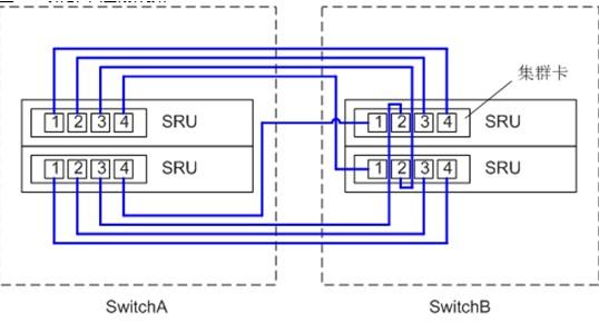 新一代集群技术css2(s12700交换机)