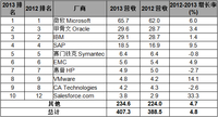 Gartner:盘点2013年十大软件厂商营收