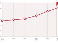 移动恶意程序数量正式突破200万!