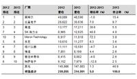 Gartner:2013年全球半导体营收增长5%