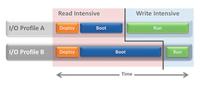 QLogic打造高性能可扩展的VDI解决方案