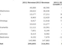 Gartner:2013年DRAM内存领跑半导体市场