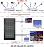 硕讯联盟推出高清云监控解决方案