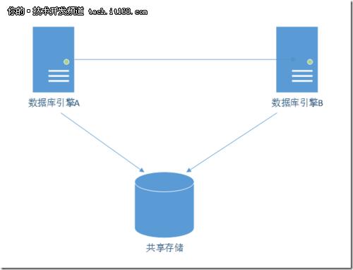 Share-Disk-Struct