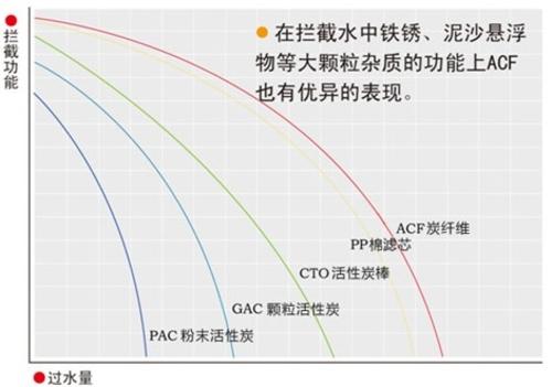 杰酷碧活性炭纤维(ACF)净水功效报告