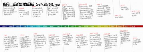 企业级Linux发展大事记