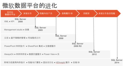 微软大数据战略:SQL Server 2104新特性