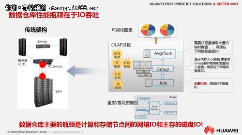 陈坚:融合致简 华为分布式存储技术实践