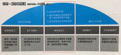 """惠普桌面虚拟化:迈向""""云""""端的强动力"""