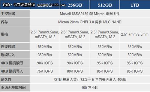 顶级性能盛宴 英睿达M550 512G SSD简介