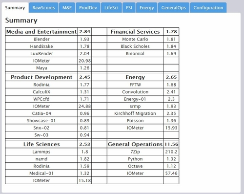 SPEC软件测试成绩分析
