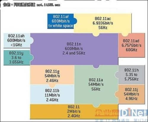 802.11ah将成为WLAN技术新标准