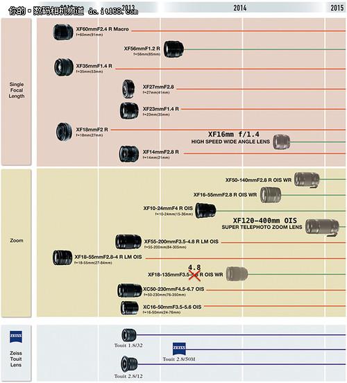 XF添新镜 富士将发布XF 16mm f/1.4镜头