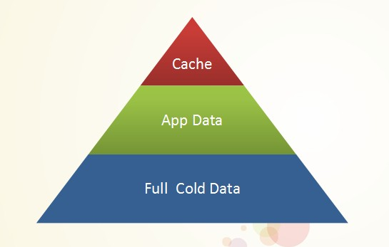 内存计算时代百分点内存数据库架构演变