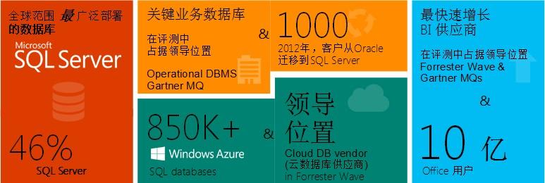 谢恩伟:微软大数据技术驱动业务创新