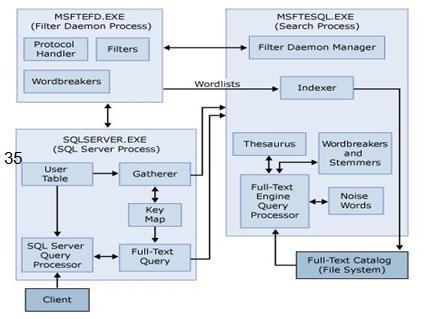 高峡:数据仓库下数据库设计模式变迁
