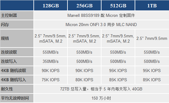 顶级性能盛宴 英睿达M550 512G SSD测评