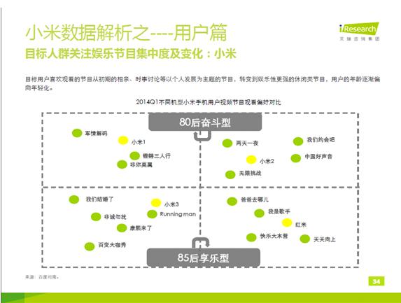 小米手机需求分析_小米手机市场需求分析