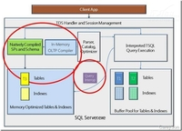 SQL Server 2014内存数据库深度解析