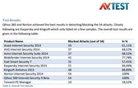 AV-TEST评测XP防护软件 360诺顿列榜首