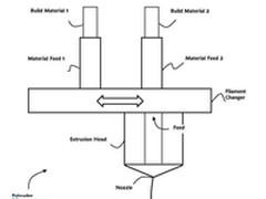 MakerBot多材料3D打印切换系统专利申请