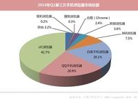 手机浏览器2014 Q1数据:UC多项指标居首