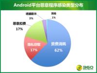 """六成Android恶意程序会""""伤钱"""""""
