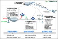 绿盟科技云安全服务通过ISO27001认证