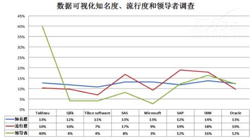 分析零距离 数据可视化产品选型指南